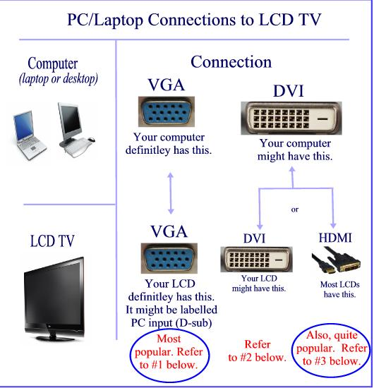hook up dell laptop to tv To connect an additional video display or tv to your notebook, you will need the such as blu-ray movies, over an analog connection, you will probably get an.